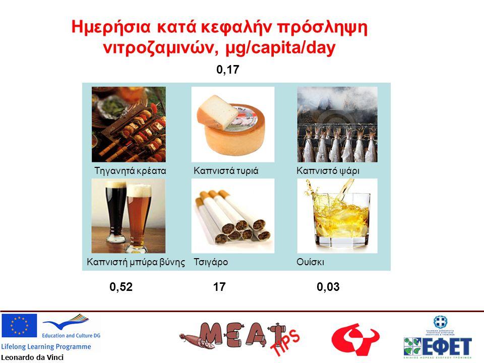Leonardo da Vinci Ημερήσια κατά κεφαλήν πρόσληψη νιτροζαμινών, µg/capita/day Τηγανητά κρέατα Καπνιστή μπύρα βύνης Καπνιστά τυριάΚαπνιστό ψάρι ΤσιγάροΟ