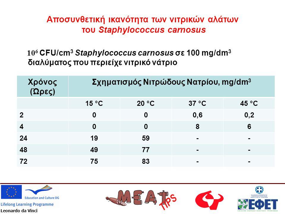 Leonardo da Vinci Αποσυνθετική ικανότητα των νιτρικών αλάτων του Staphylococcus carnosus 10 6 CFU/cm 3 Staphylococcus carnosus σε 100 mg/dm 3 διαλύματ