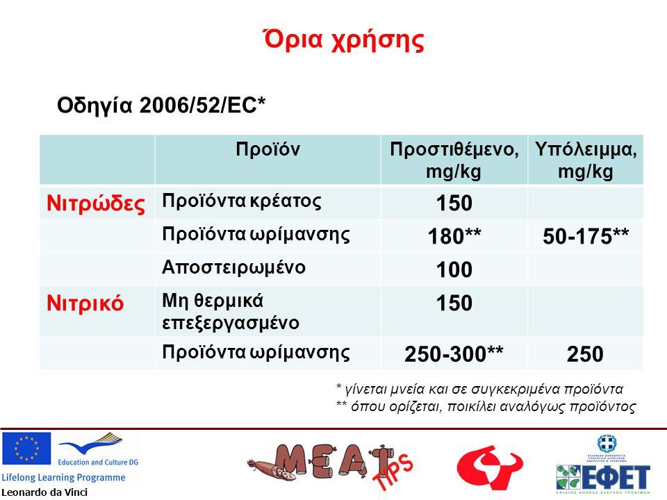 Leonardo da Vinci Όρια χρήσης Οδηγία 2006/52/EC* ΠροϊόνΠροστιθέμενο, mg/kg Υπόλειμμα, mg/kg Νιτρώδες Προϊόντα κρέατος 150 Προϊόντα ωρίμανσης 180**50-1