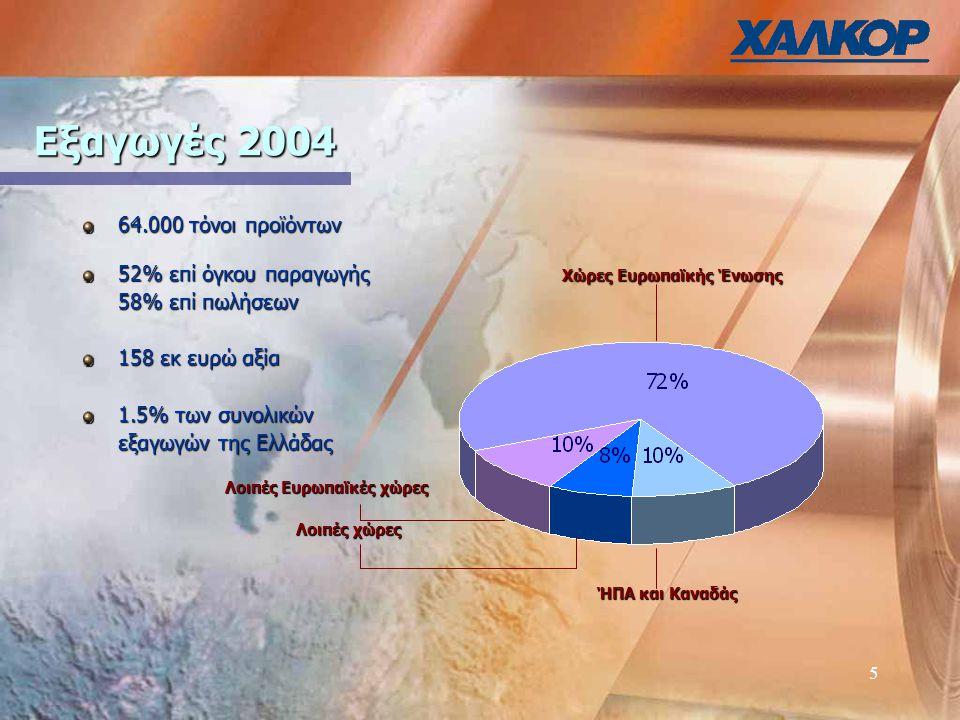 5 Εξαγωγές 2004 64.000 τόνοι προϊόντων 52% επί όγκου παραγωγής Χώρες Ευρωπαϊκής Ένωσης 58% επί πωλήσεων 158 εκ ευρώ αξία 1.5% των συνολικών εξαγωγών της Ελλάδας Λοιπές Ευρωπαϊκές χώρες Λοιπές Ευρωπαϊκές χώρες Λοιπές χώρες Λοιπές χώρες ΉΠΑ και Καναδάς ΉΠΑ και Καναδάς