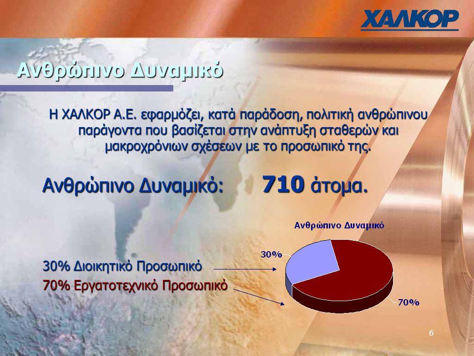 7 Βιομηχανικές εγκαταστάσεις Πρόσφατα αποκτήθηκε και βιομηχανική εγκατάσταση στην γειτονική Βουλγαρία, οπου παράγονται συμπληρωματικά προϊόντα της ΧΑΛΚΟΡ Α.Ε.