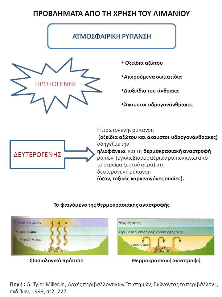 ΠΡΟΒΛΗΜΑΤΑ ΑΠΟ ΤΗ ΧΡΗΣΗ ΤΟΥ ΛΙΜΑΝΙΟΥ ΠΡΩΤΟΓΕΝΗΣ  Οξείδια αζώτου  Αιωρούμενα σωματίδια  Διοξείδιο του άνθρακα  Άκαυστοι υδρογονάνθρακες ΔΕΥΤΕΡΟΓΕΝΗ