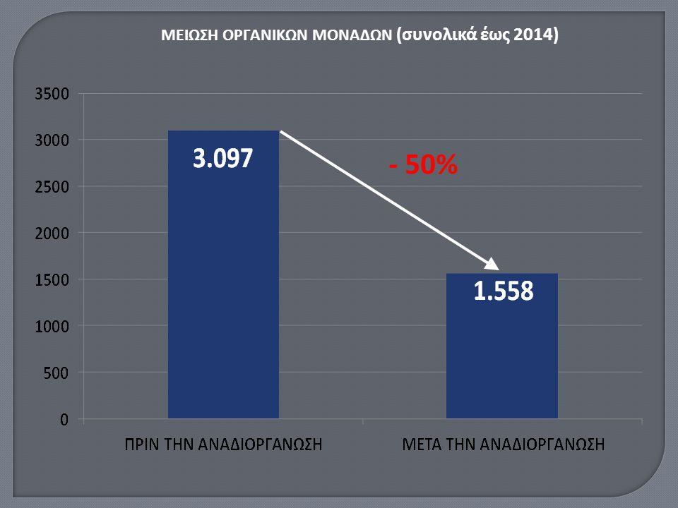 - 50% ΜΕΙΩΣΗ ΟΡΓΑΝΙΚΩΝ ΜΟΝΑΔΩΝ (συνολικά έως 2014)