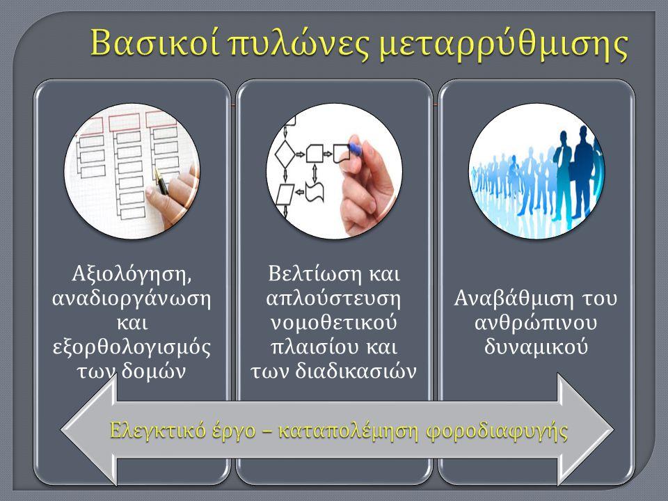 Αξιολόγηση, αναδιοργάνωση και εξορθολογισμός των δομών Βελτίωση και α π λούστευση νομοθετικού π λαισίου και των διαδικασιών Αναβάθμιση του ανθρώ π ινο