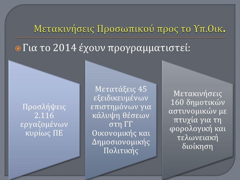  Για το 2014 έχουν προγραμματιστεί : Προσλήψεις 2.116 εργαζομένων κυρίως ΠΕ Μετατάξεις 45 εξειδικευμένων ε π ιστημόνων για κάλυψη θέσεων στη ΓΓ Οικον