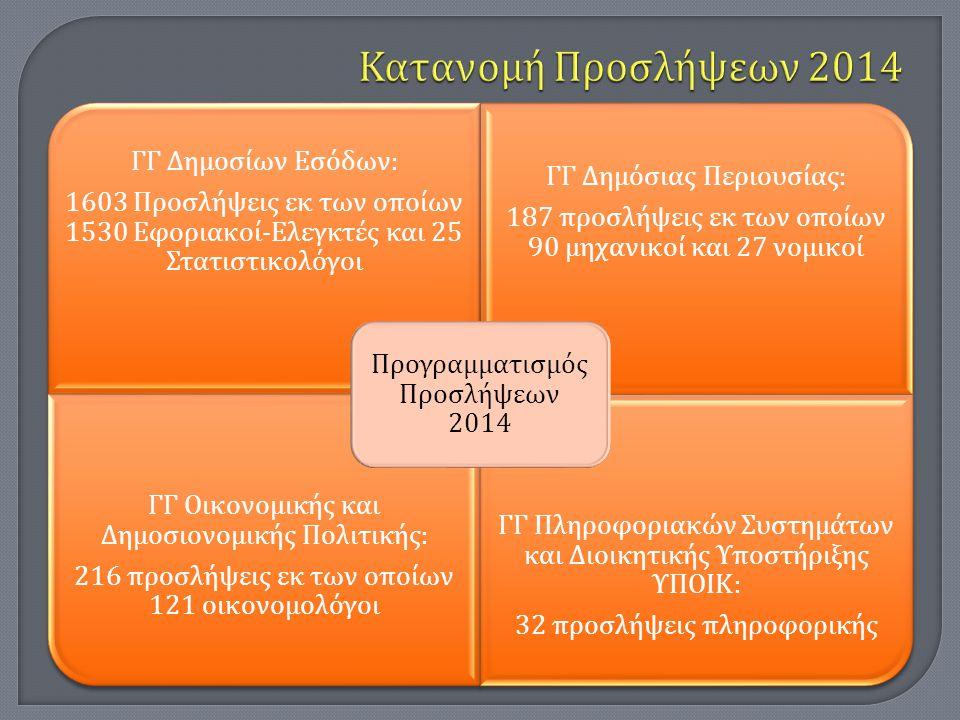 ΓΓ Δημοσίων Εσόδων : 1603 Προσλήψεις εκ των ο π οίων 1530 Εφοριακοί - Ελεγκτές και 25 Στατιστικολόγοι ΓΓ Δημόσιας Περιουσίας : 187 π ροσλήψεις εκ των