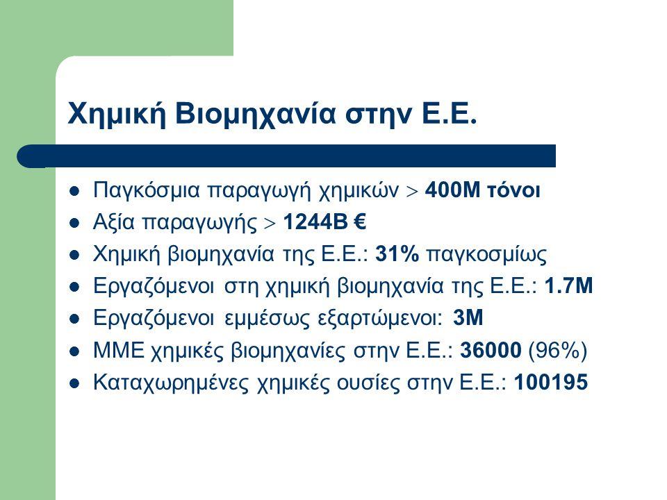 Χημική Βιομηχανία στην Ε.Ε. Παγκόσμια παραγωγή χημικών  400Μ τόνοι Αξία παραγωγής  1244Β € Χημική βιομηχανία της Ε.Ε.: 31% παγκοσμίως Εργαζόμενοι στ