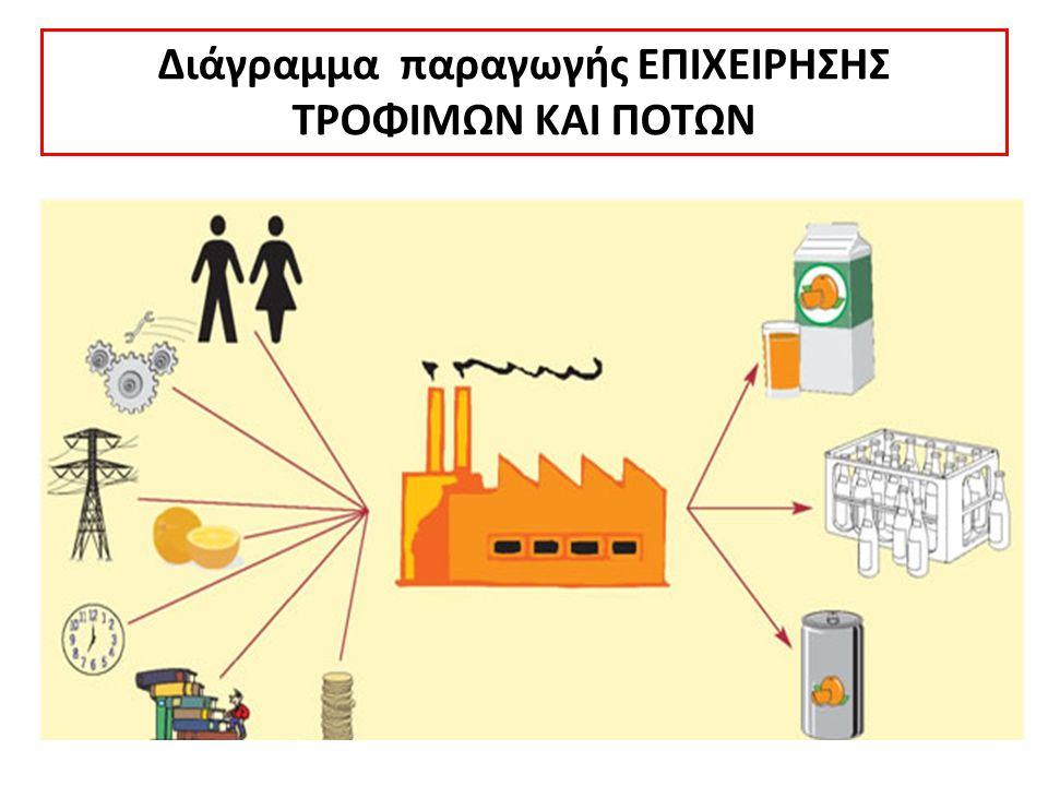: είναι όλα τα στοιχεία που χρειάζονται για να παραχθεί το τελικό προϊόν ή να δοθεί μία υπηρεσία. Διάγραμμα ενός απλού μοντέλου παραγωγής