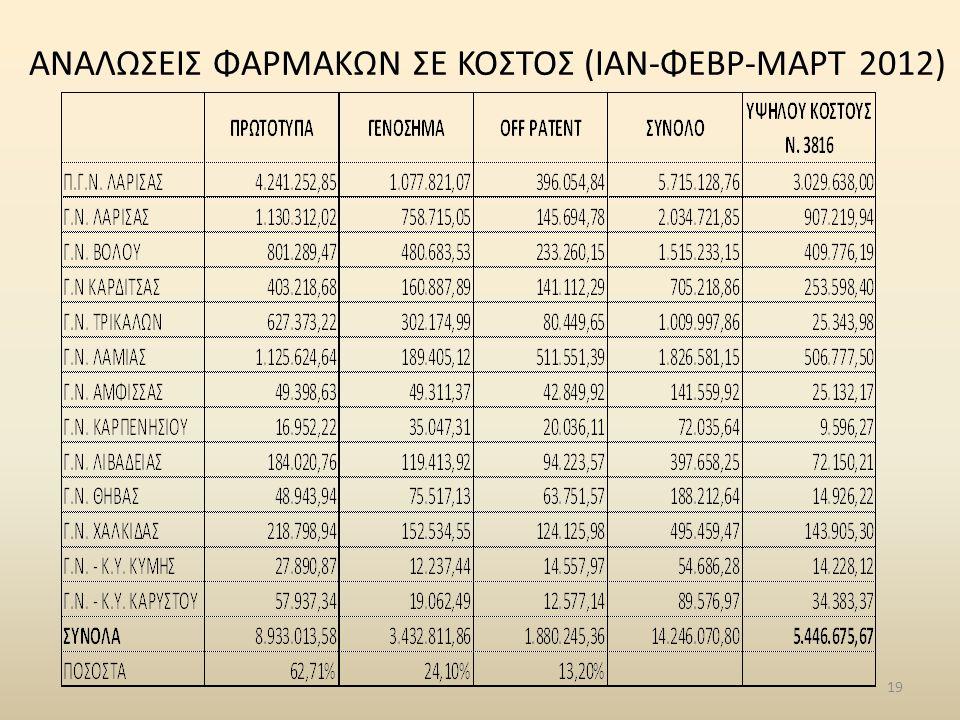 19 ΑΝΑΛΩΣΕΙΣ ΦΑΡΜΑΚΩΝ ΣΕ ΚΟΣΤΟΣ (ΙΑΝ-ΦΕΒΡ-ΜΑΡΤ 2012)