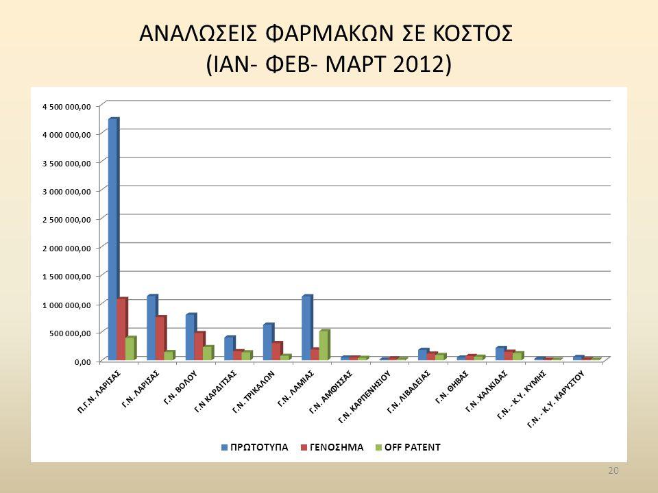20 ΑΝΑΛΩΣΕΙΣ ΦΑΡΜΑΚΩΝ ΣΕ ΚΟΣΤΟΣ (ΙΑΝ- ΦΕΒ- ΜΑΡΤ 2012)