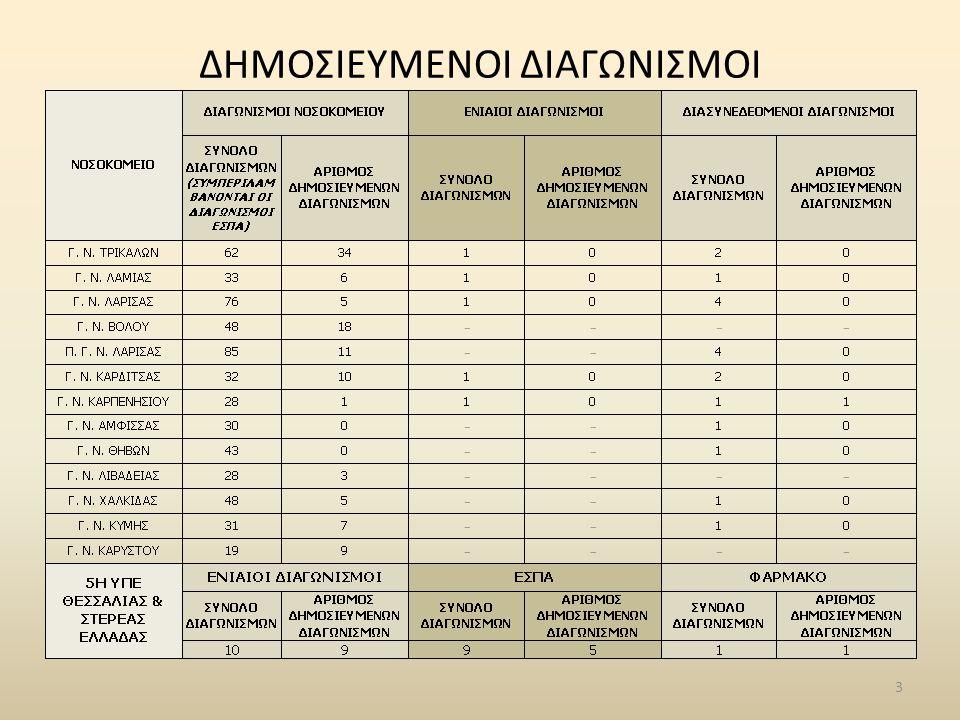 ΔΗΜΟΣΙΕΥΜΕΝΟΙ ΔΙΑΓΩΝΙΣΜΟΙ 3