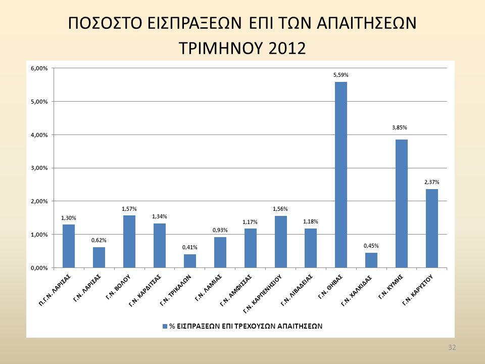 32 ΠΟΣΟΣΤΟ ΕΙΣΠΡΑΞΕΩΝ ΕΠΙ ΤΩΝ ΑΠΑΙΤΗΣΕΩΝ ΤΡΙΜΗΝΟΥ 2012
