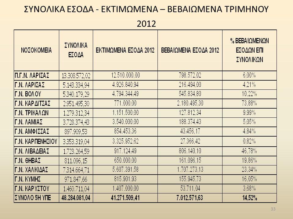33 ΣΥΝΟΛΙΚΑ ΕΣΟΔΑ - ΕΚΤΙΜΩΜΕΝΑ – ΒΕΒΑΙΩΜΕΝΑ ΤΡΙΜΗΝΟΥ 2012