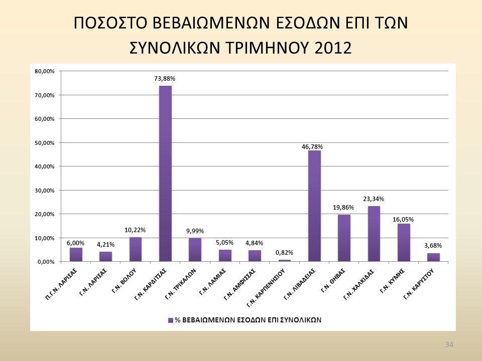 34 ΠΟΣΟΣΤΟ ΒΕΒΑΙΩΜΕΝΩΝ ΕΣΟΔΩΝ ΕΠΙ ΤΩΝ ΣΥΝΟΛΙΚΩΝ ΤΡΙΜΗΝΟΥ 2012