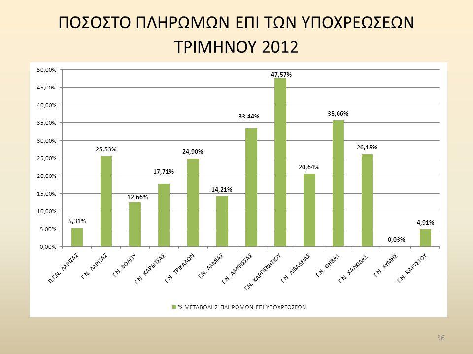 36 ΠΟΣΟΣΤΟ ΠΛΗΡΩΜΩΝ ΕΠΙ ΤΩΝ ΥΠΟΧΡΕΩΣΕΩΝ ΤΡΙΜΗΝΟΥ 2012