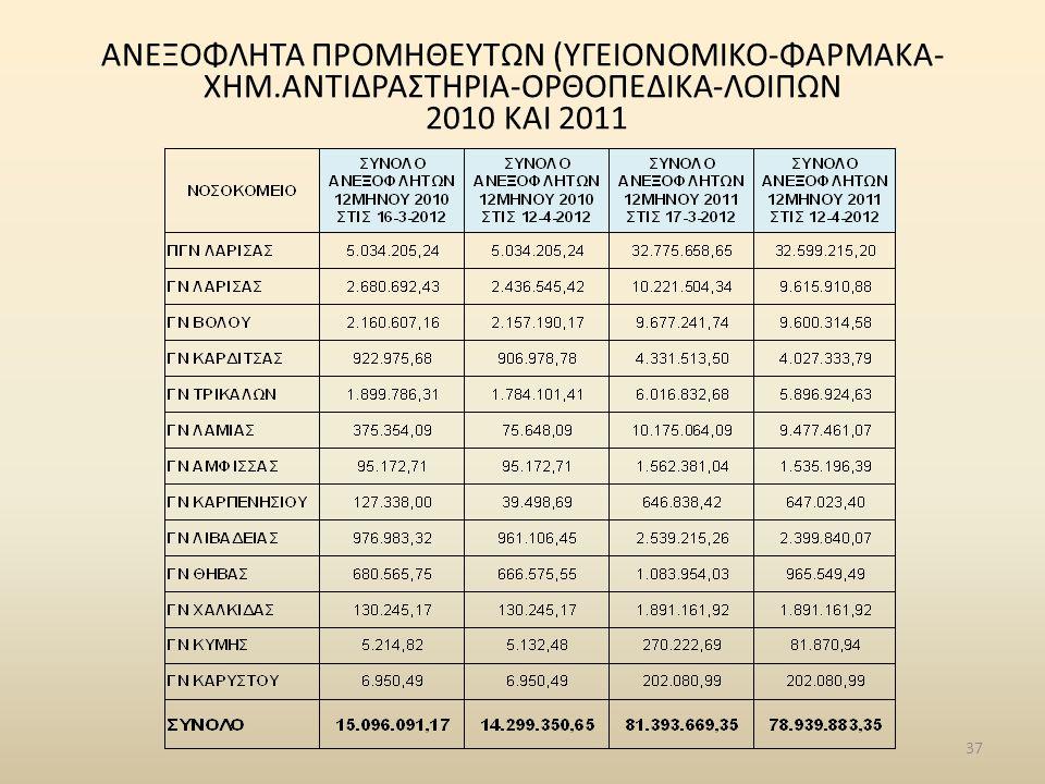 ΑΝΕΞΟΦΛΗΤΑ ΠΡΟΜΗΘΕΥΤΩΝ (ΥΓΕΙΟΝΟΜΙΚΟ-ΦΑΡΜΑΚΑ- ΧΗΜ.ΑΝΤΙΔΡΑΣΤΗΡΙΑ-ΟΡΘΟΠΕΔΙΚΑ-ΛΟΙΠΩΝ 2010 ΚΑΙ 2011 37