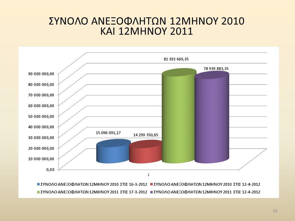 ΣΥΝΟΛΟ ΑΝΕΞΟΦΛΗΤΩΝ 12ΜΗΝΟΥ 2010 ΚΑΙ 12MHNOY 2011 38