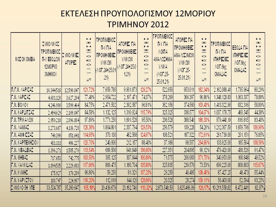 ΕΚΤΕΛΕΣΗ ΠΡΟΥΠΟΛΟΓΙΣΜΟΥ 12ΜΟΡΙΟΥ ΤΡΙΜΗΝΟΥ 2012 39