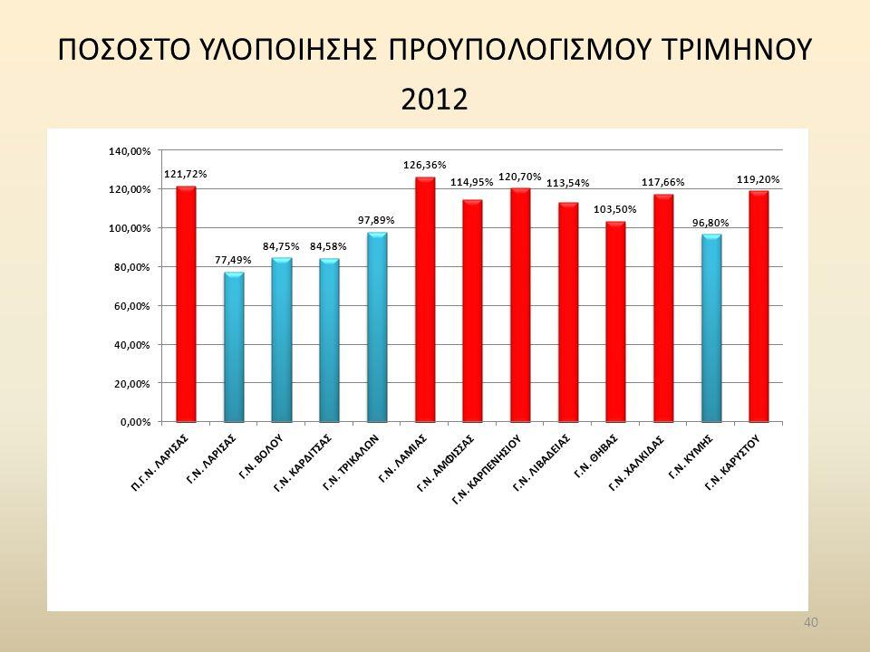 40 ΠΟΣΟΣΤΟ ΥΛΟΠΟΙΗΣΗΣ ΠΡΟΥΠΟΛΟΓΙΣΜΟΥ ΤΡΙΜΗΝΟΥ 2012
