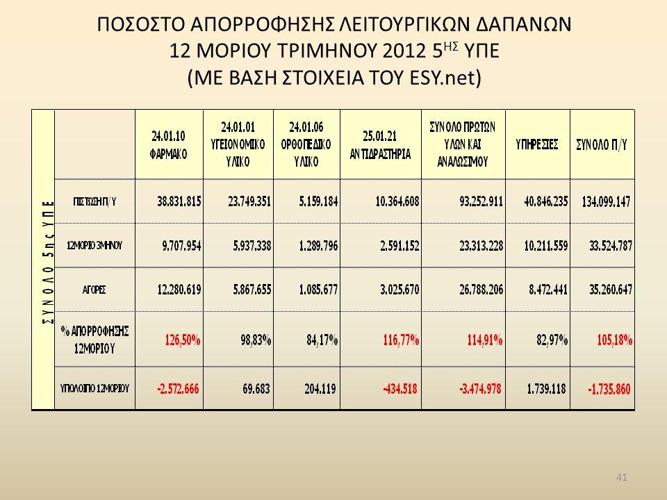 ΠΟΣΟΣΤΟ ΑΠΟΡΡΟΦΗΣΗΣ ΛΕΙΤΟΥΡΓΙΚΩΝ ΔΑΠΑΝΩΝ 12 ΜΟΡΙΟΥ ΤΡΙΜΗΝΟΥ 2012 5 ΗΣ ΥΠΕ (ΜΕ ΒΑΣΗ ΣΤΟΙΧΕΙΑ ΤΟΥ ESY.net) 41