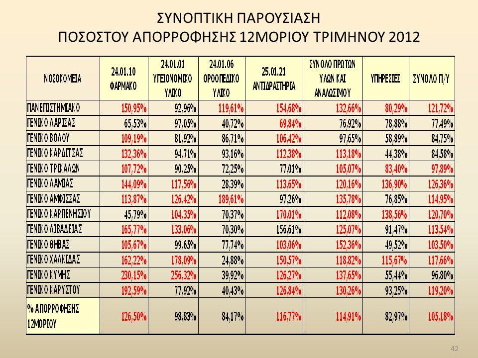 42 ΣΥΝΟΠΤΙΚΗ ΠΑΡΟΥΣΙΑΣΗ ΠΟΣΟΣΤΟΥ ΑΠΟΡΡΟΦΗΣΗΣ 12ΜΟΡΙΟΥ ΤΡΙΜΗΝΟΥ 2012