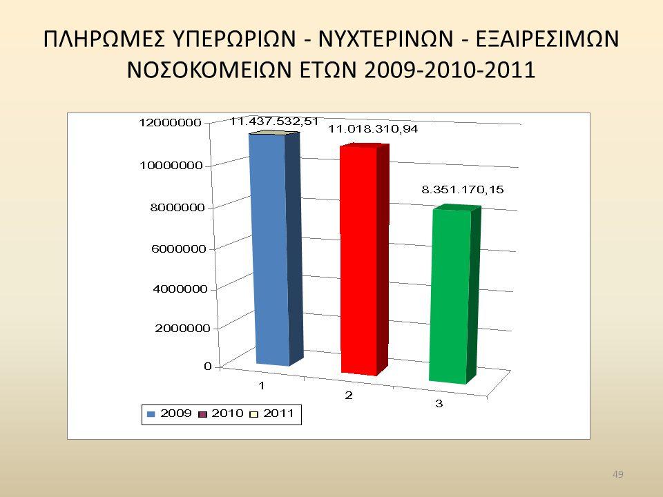ΠΛΗΡΩΜΕΣ ΥΠΕΡΩΡΙΩN - ΝΥΧΤΕΡΙΝΩN - ΕΞΑΙΡΕΣΙΜΩΝ ΝΟΣΟΚΟΜΕΙΩΝ ΕΤΩΝ 2009-2010-2011 49