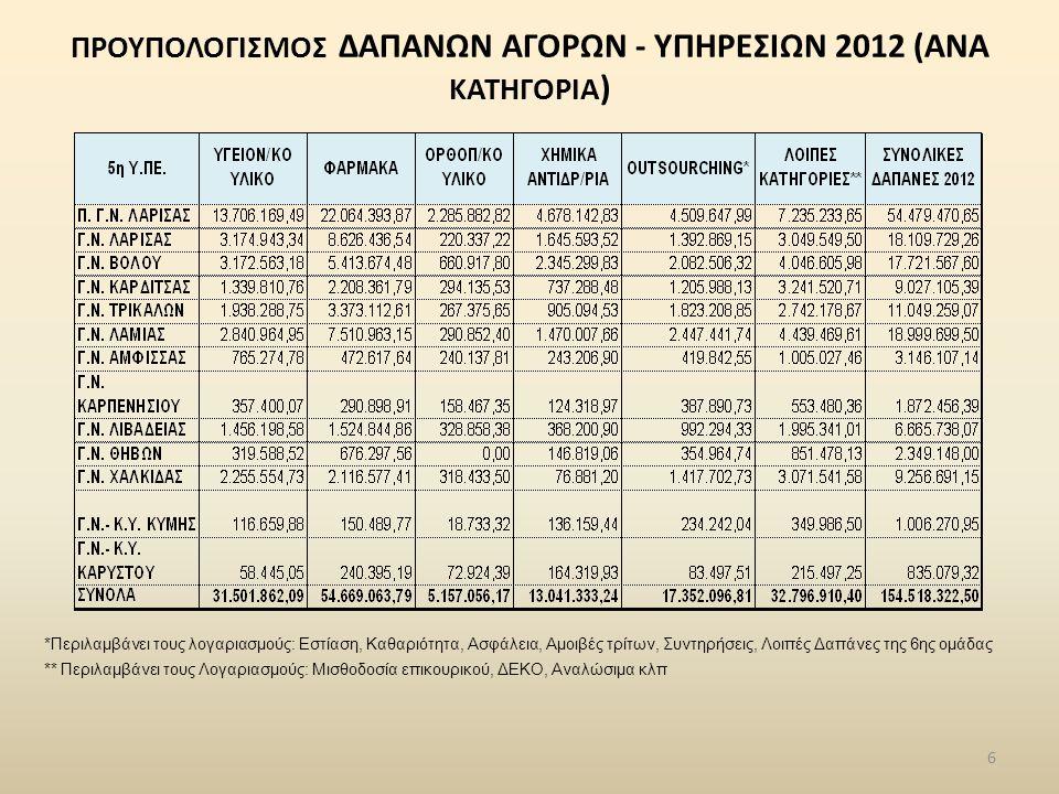 ΠΡΟΥΠΟΛΟΓΙΣΜΟΣ ΔΑΠΑΝΩΝ ΑΓΟΡΩΝ - ΥΠΗΡΕΣΙΩΝ 2012 (ΑΝΑ ΚΑΤΗΓΟΡΙΑ ) 6 *Περιλαμβάνει τους λογαριασμούς: Εστίαση, Καθαριότητα, Ασφάλεια, Αμοιβές τρίτων, Συντηρήσεις, Λοιπές Δαπάνες της 6ης ομάδας ** Περιλαμβάνει τους Λογαριασμούς: Μισθοδοσία επικουρικού, ΔΕΚΟ, Αναλώσιμα κλπ
