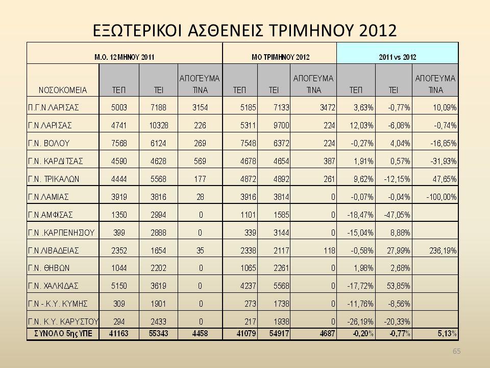 ΕΞΩΤΕΡΙΚΟΙ ΑΣΘΕΝΕΙΣ ΤΡΙΜΗΝΟΥ 2012 65