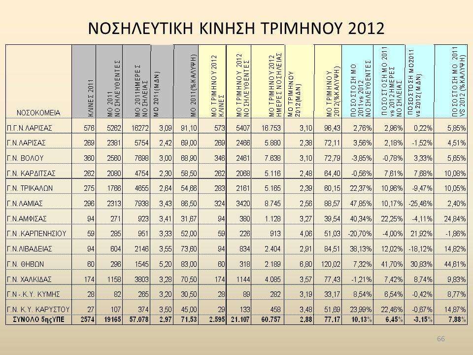 NΟΣΗΛΕΥΤΙΚΗ ΚΙΝΗΣΗ ΤΡΙΜΗΝΟΥ 2012 66