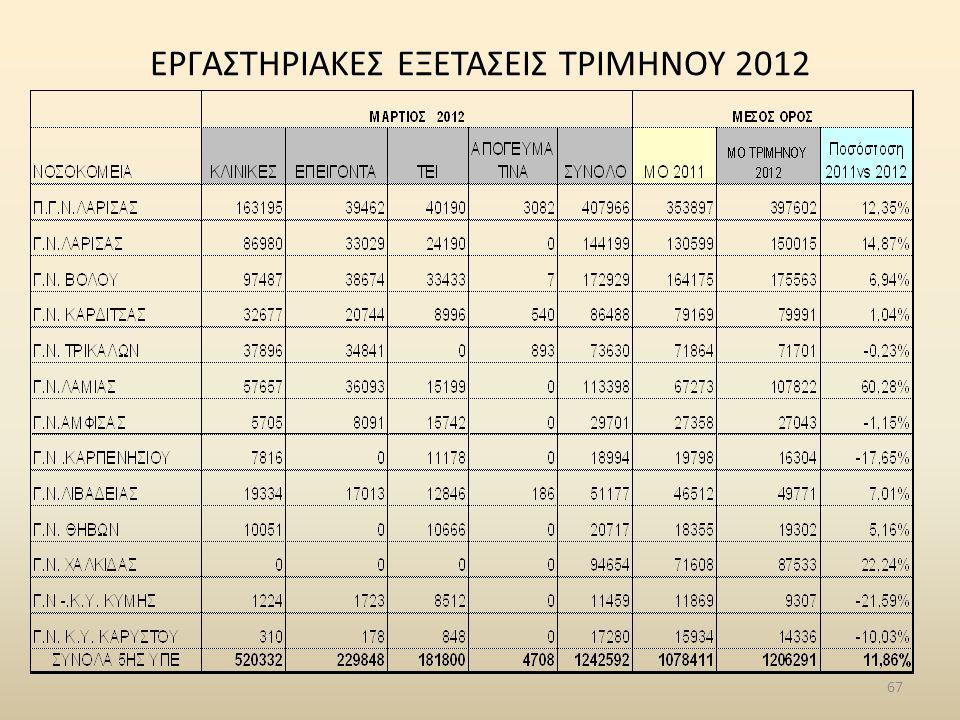 ΕΡΓΑΣΤΗΡΙΑΚΕΣ ΕΞΕΤΑΣΕΙΣ ΤΡΙΜΗΝΟΥ 2012 67