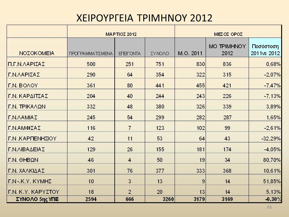ΧΕΙΡΟΥΡΓΕΙΑ ΤΡΙΜΗΝΟΥ 2012 68