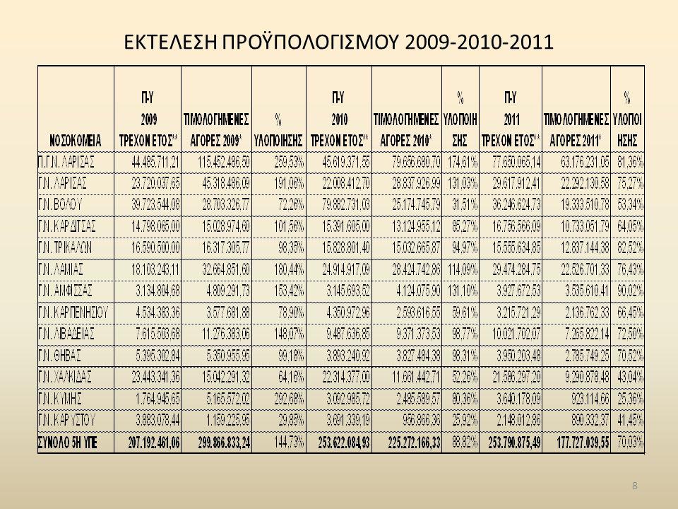 ΕΚΤΕΛΕΣΗ ΠΡΟΫΠΟΛΟΓΙΣΜΟΥ 2009-2010-2011 8