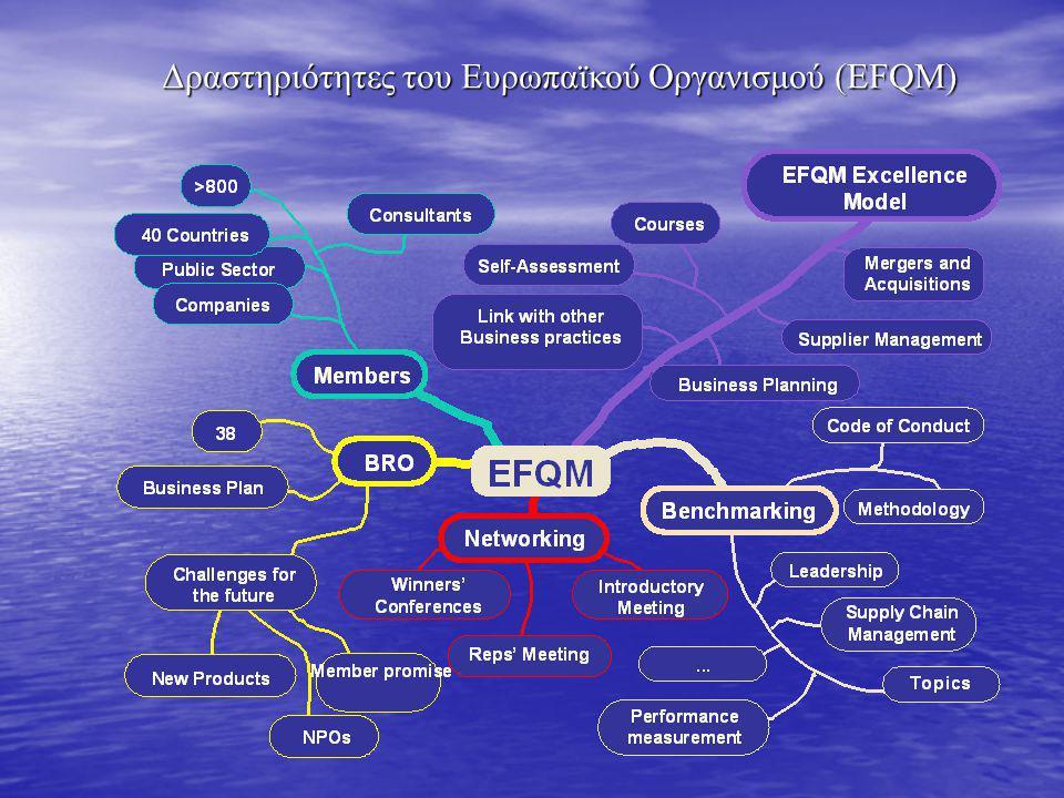Δραστηριότητες του Ευρωπαϊκού Οργανισμού (EFQM)
