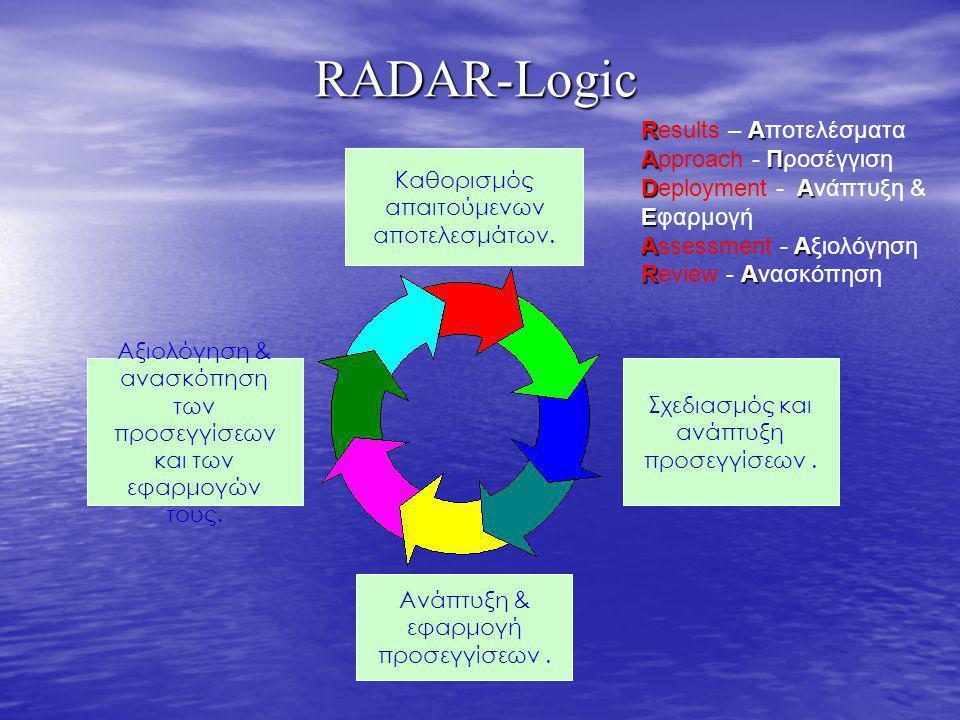 RADAR-Logic Καθορισμός απαιτούμενων αποτελεσμάτων. Σχεδιασμός και ανάπτυξη προσεγγίσεων. Ανάπτυξη & εφαρμογή προσεγγίσεων. Αξιολόγηση & ανασκόπηση των