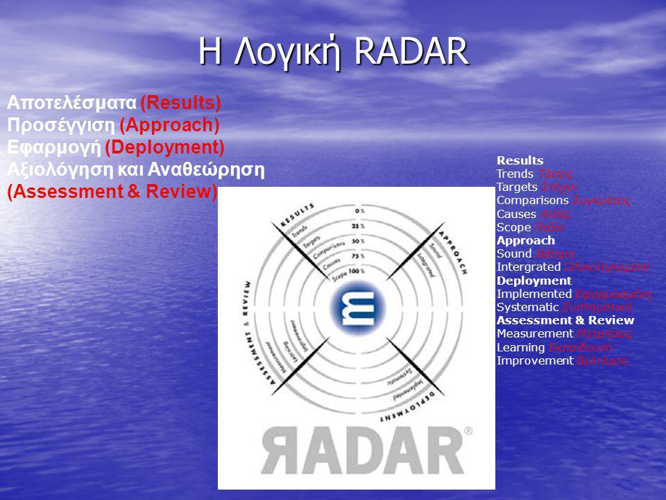 Η Λογική RADAR Αποτελέσματα (Results) Προσέγγιση (Approach) Εφαρμογή (Deployment) Αξιολόγηση και Αναθεώρηση (Assessment & Review) Results Trends Τάσει