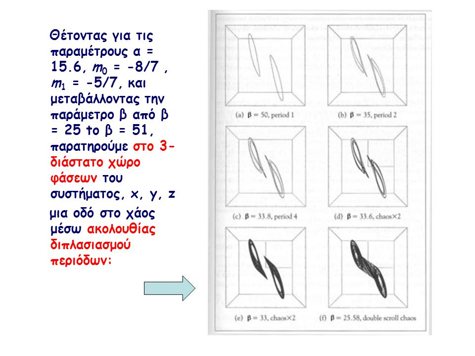 Θέτοντας για τις παραμέτρους α = 15.6, m 0 = -8/7, m 1 = -5/7, και μεταβάλλοντας την παράμετρο β από β = 25 to β = 51, παρατηρούμε στο 3- διάστατο χώρ