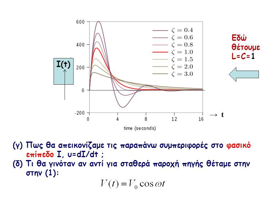 I(t) → t (γ) Πως θα απεικονίζαμε τις παραπάνω συμπεριφορές στο φασικό επίπεδο Ι, υ=dI/dt ; (δ) Τι θα γινόταν αν αντί για σταθερά παροχή πηγής θέταμε σ