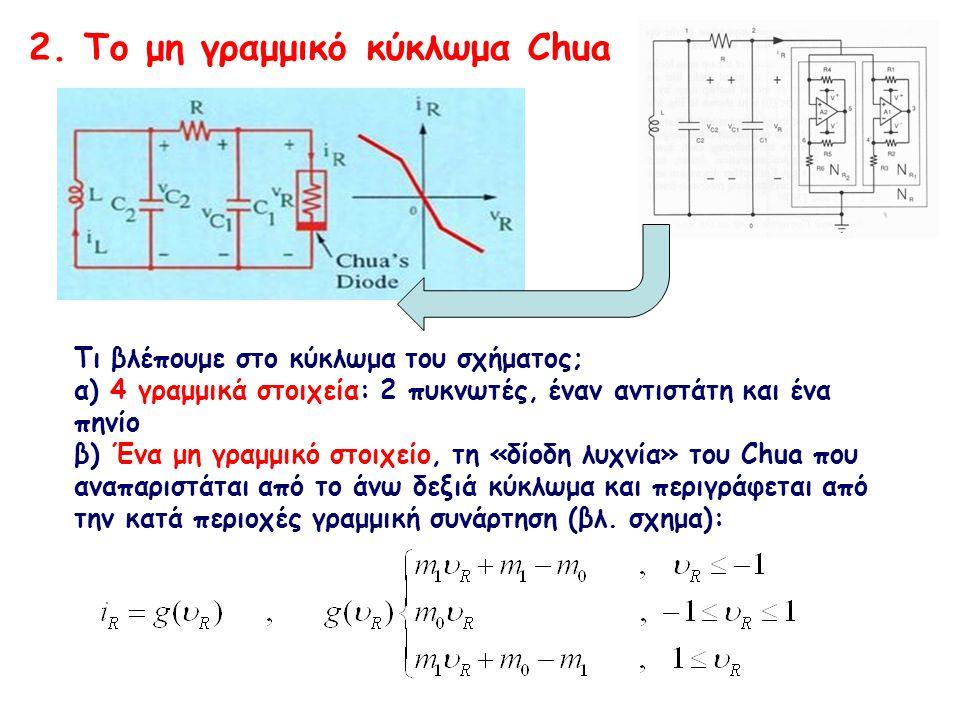 (b) Αλλάζοντας μεταβλητές από, και, σε x, y,z, παίρνουμε τις ακόλουθες αδιάστατες εξισώσεις Chua με 2 αδιάστατες παραμέτρους α και β : Ερώτημα 2 ο : (a) Πως οδηγούν οι νόμοι του Kirchoff στις εξισώσεις: όπου υ i το δυναμικό στον πυκνωτή C i i=1,2, i L το ρεύμα στο πηνίο L.
