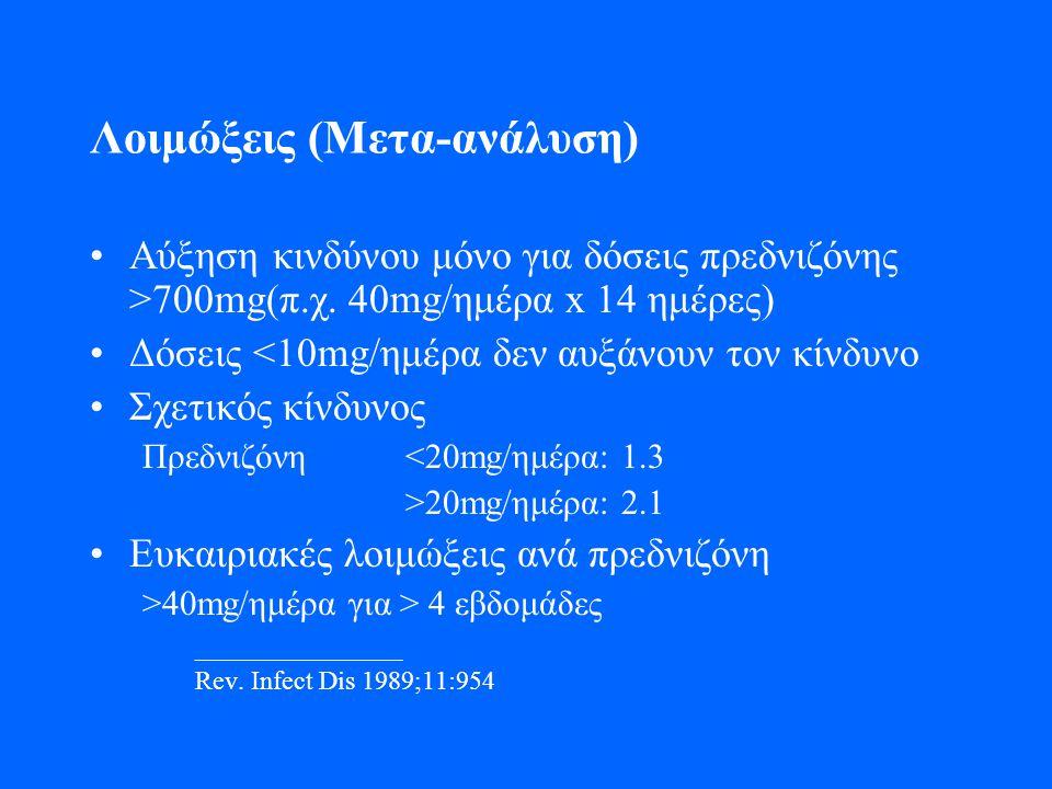 Λοιμώξεις (Μετα-ανάλυση) •Αύξηση κινδύνου μόνο για δόσεις πρεδνιζόνης >700mg(π.χ. 40mg/ημέρα x 14 ημέρες) •Δόσεις <10mg/ημέρα δεν αυξάνουν τον κίνδυνο