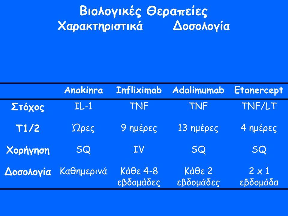 Βιολογικές Θεραπείες ΧαρακτηριστικάΔοσολογία AnakinraInfliximabAdalimumabEtanercept Στόχος IL-1TNF TNF/LT Τ1/2 Ώρες9 ημέρες13 ημέρες4 ημέρες Χορήγηση