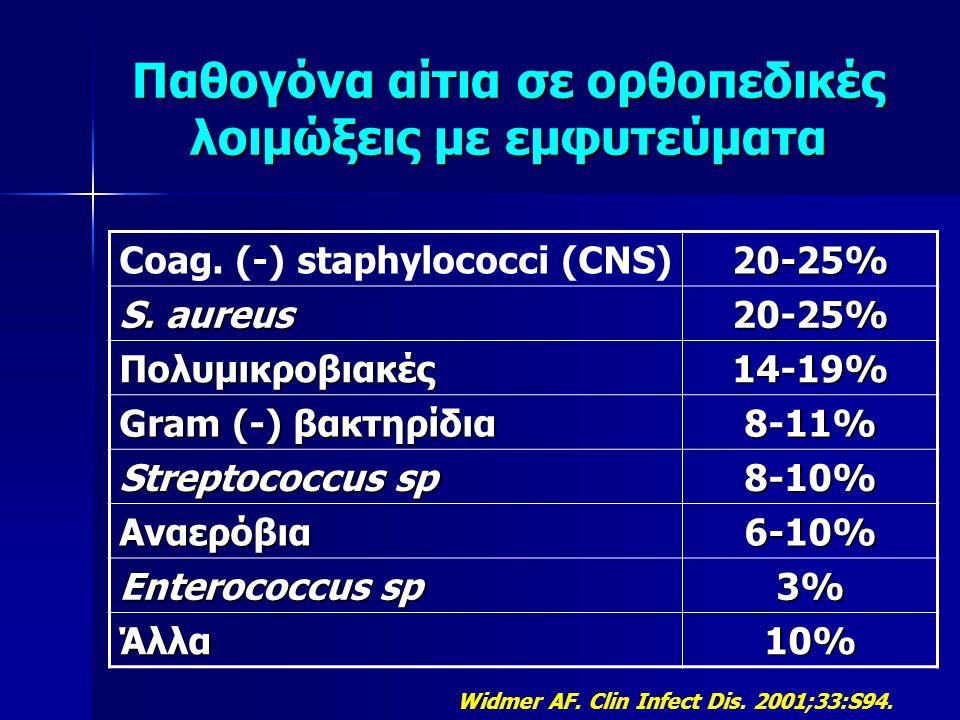 Παθογόνα αίτια σε ορθοπεδικές λοιμώξεις Πρώϊμη μετεγχειρητική S.