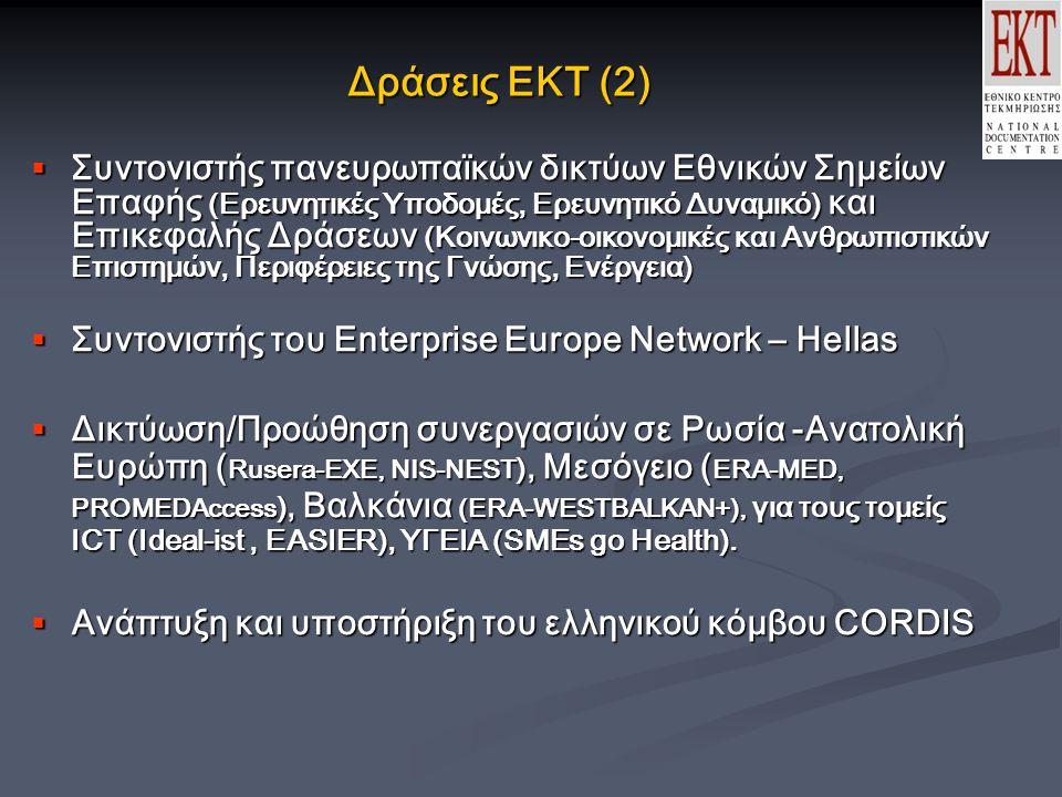 Δράσεις ΕΚΤ (2)  Συντονιστής πανευρωπαϊκών δικτύων Εθνικών Σημείων Επαφής (Ερευνητικές Υποδομές, Ερευνητικό Δυναμικό) και Επικεφαλής Δράσεων (Κοινωνικο-οικονομικές και Ανθρωπιστικών Επιστημών, Περιφέρειες της Γνώσης, Ενέργεια)  Συντονιστής του Enterprise Europe Network – Hellas  Δικτύωση/Προώθηση συνεργασιών σε Ρωσία -Ανατολική Ευρώπη ( Rusera-EXE, NIS-NEST ), Μεσόγειο ( ERA-MED, PROMEDAccess ), Βαλκάνια (ERA-WESTBALKAN+), για τους τομείς ICT (Ideal-ist, EASIER), ΥΓΕΙΑ (SMEs go Health).