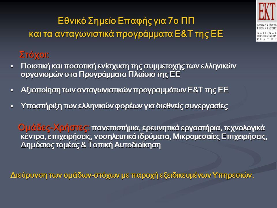 Εθνικό Σημείο Επαφής για 7o ΠΠ και τα ανταγωνιστικά προγράμματα Ε&Τ της ΕΕ Στόχοι: Στόχοι:  Ποιοτική και ποσοτική ενίσχυση της συμμετοχής των ελληνικών οργανισμών στα Προγράμματα Πλαίσιο της ΕΕ  Αξιοποίηση των ανταγωνιστικών προγραμμάτων Ε&Τ της ΕΕ  Υποστήριξη των ελληνικών φορέων για διεθνείς συνεργασίες Ομάδες-Χρήστες: πανεπιστήμια, ερευνητικά εργαστήρια, τεχνολογικά κέντρα, επιχειρήσεις, νοσηλευτικά ιδρύματα, Μικρομεσαίες Επιχειρήσεις, Δημόσιος τομέας & Τοπική Αυτοδιοίκηση Ομάδες-Χρήστες: πανεπιστήμια, ερευνητικά εργαστήρια, τεχνολογικά κέντρα, επιχειρήσεις, νοσηλευτικά ιδρύματα, Μικρομεσαίες Επιχειρήσεις, Δημόσιος τομέας & Τοπική Αυτοδιοίκηση Διεύρυνση των oμάδων-στόχων με παροχή εξειδικευμένων Υπηρεσιών.