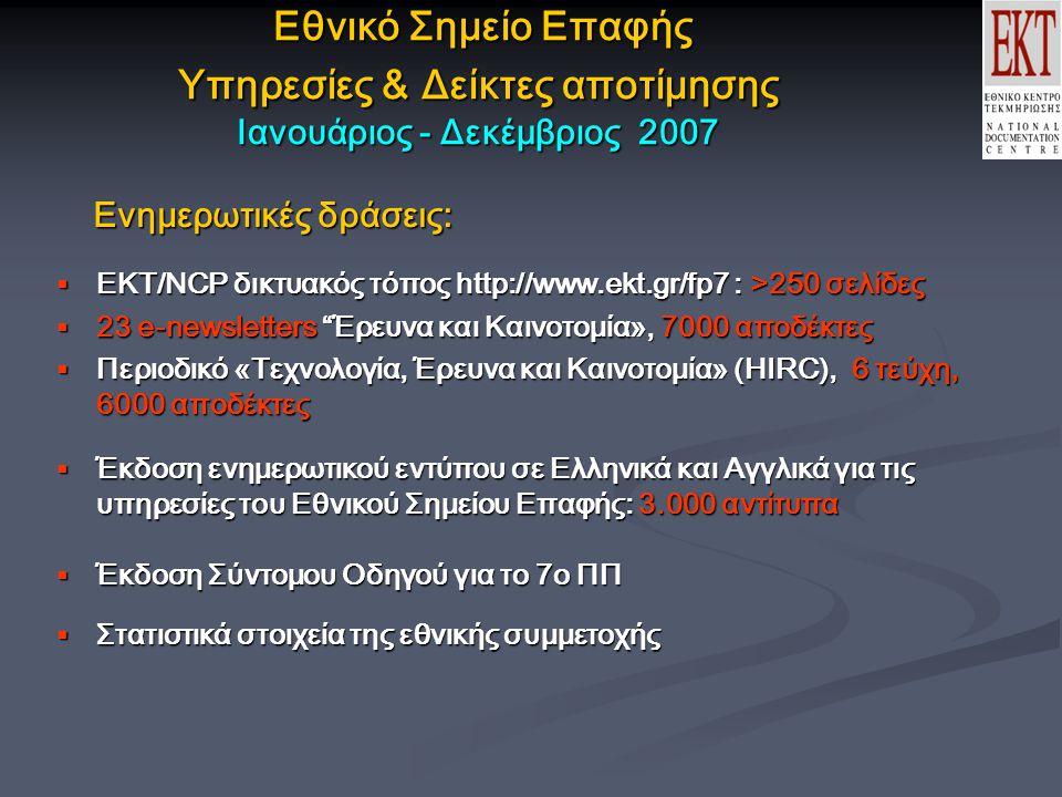 Εθνικό Σημείο Επαφής Υπηρεσίες & Δείκτες αποτίμησης Ιανουάριος - Δεκέμβριος 2007 Εθνικό Σημείο Επαφής Υπηρεσίες & Δείκτες αποτίμησης Ιανουάριος - Δεκέμβριος 2007 Ενημερωτικές δράσεις: Ενημερωτικές δράσεις:  EKT/NCP δικτυακός τόπος http://www.ekt.gr/fp7 : >250 σελίδες  23 e-newsletters Έρευνα και Καινοτομία», 7000 αποδέκτες  Περιοδικό «Τεχνολογία, Έρευνα και Καινοτομία» (HIRC), 6 τεύχη, 6000 αποδέκτες  Έκδοση ενημερωτικού εντύπου σε Ελληνικά και Αγγλικά για τις υπηρεσίες του Εθνικού Σημείου Επαφής: 3.000 αντίτυπα  Έκδοση Σύντομου Οδηγού για το 7ο ΠΠ  Στατιστικά στοιχεία της εθνικής συμμετοχής