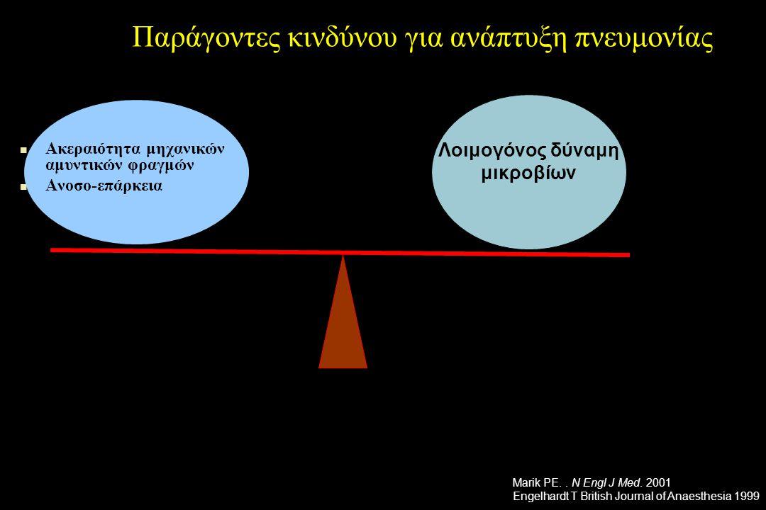 Ηλικία Διαβήτης Νεφ.
