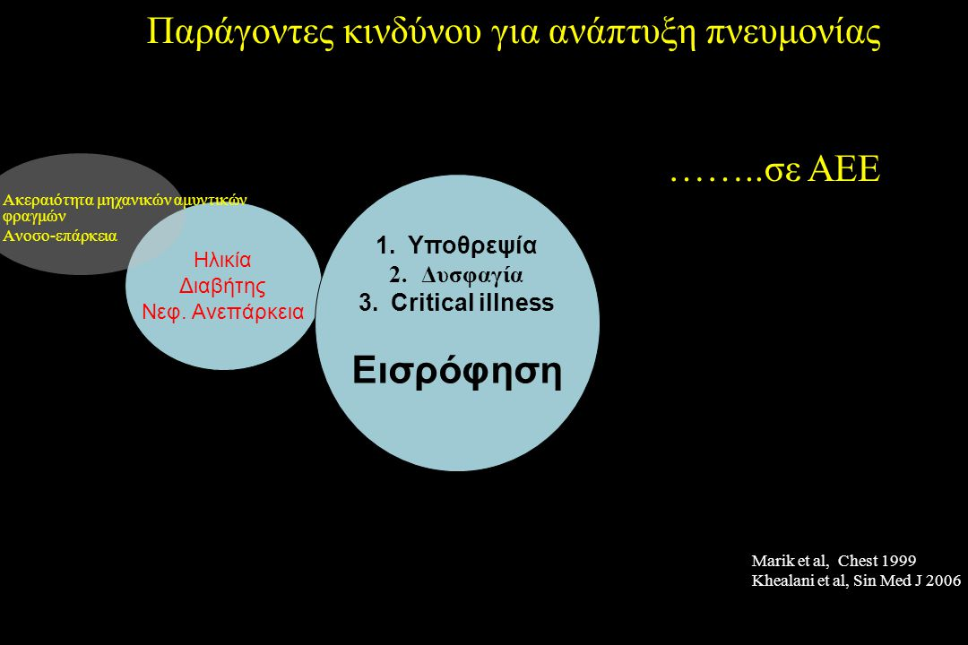  Εκτίμηση κινδύνου  Επιλογή διατροφικών σκευασμάτων  Φυσιο-, Λογο- θεραπεία  Θέση σώματος  FOOD trial, Lancet 2005 – PEG vs NG Katsan, Dawson, Thomas, Votruba, Cebul, 2007 Πρόληψη