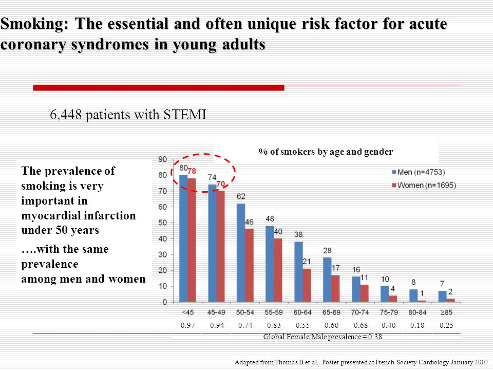 Smoking: The essential and often unique risk factor for acute coronary syndromes in young adults 6,448 patients with STEMI The prevalence of smoking i