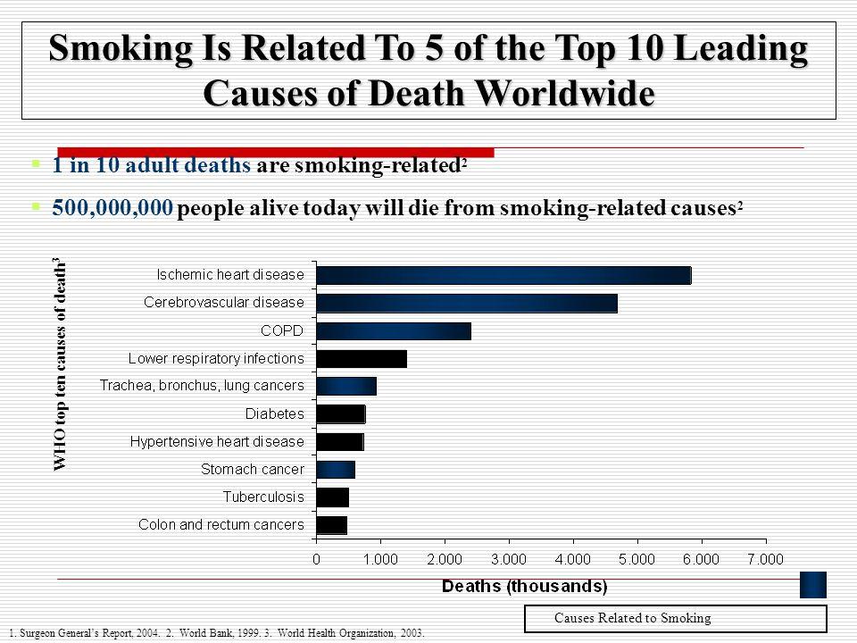 Η συσχέτιση της διακοπής του καπνίσματος με την αύξηση του σωματικού βάρους και τον κίνδυνο για καρδιαγγειακή νόσο Οι συγγραφείς καταλήγουν ότι η πρόσληψη σωματικού βάρους που συνοδεύει συχνά τη διακοπή του καπνίσματος δεν μειώνει την ωφέλιμη επίδραση της διακοπής του καπνίσματος στην καρδιαγγειακή νοσηρότητα.