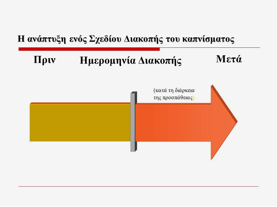 (κατά τη διάρκεια της προσπάθειας) Η ανάπτυξη ενός Σχεδίου Διακοπής του καπνίσματος Πριν Ημερομηνία Διακοπής Μετά