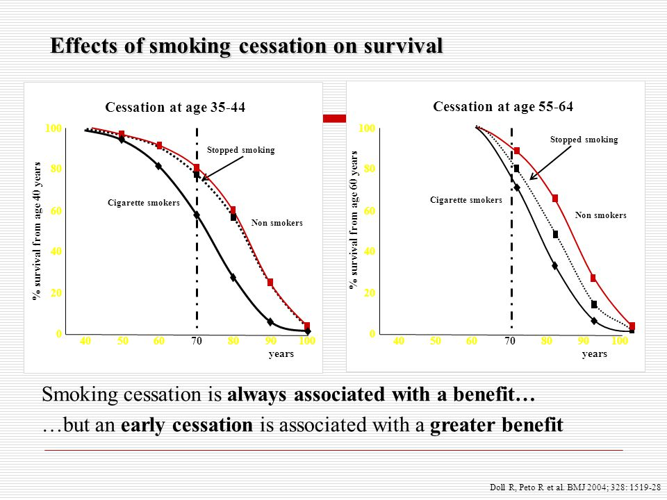 Effects of smoking cessation on survival Smoking cessation is always associated with a benefit… …but an early cessation is associated with a greater b